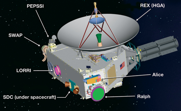 Instrument de la sonde New Horizon